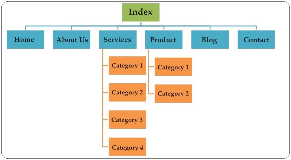combinded website navigation - web design services
