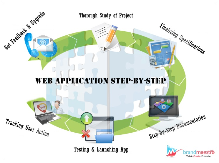 Custom Web Application Development- steps