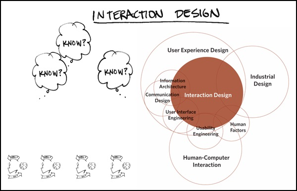 Interaction Design - mobile app designer