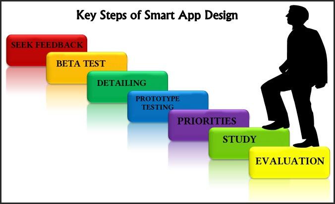 7 Steps of Smart Mobile App Design